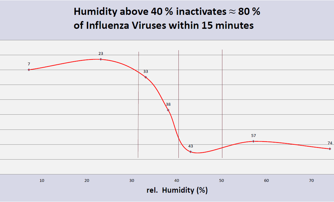 Is the Relative Humidity (RH) In Your Building Making You Sick?